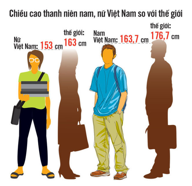 thanh-nien-viet-nam-the-luc-kem-hut-thuoc-lam-bia-ruou-nhieu